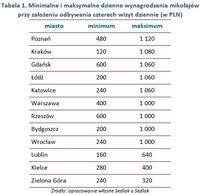 Minimalne i maksymalne dzienne wynagrodzenia mikołajów  przy założeniu odbywania 4 wizyt dziennie