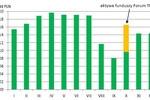 Rynek funduszy inwestycyjnych w Polsce w 2011 r.