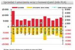 TFI: sprzedaż i umorzenia XII 2011