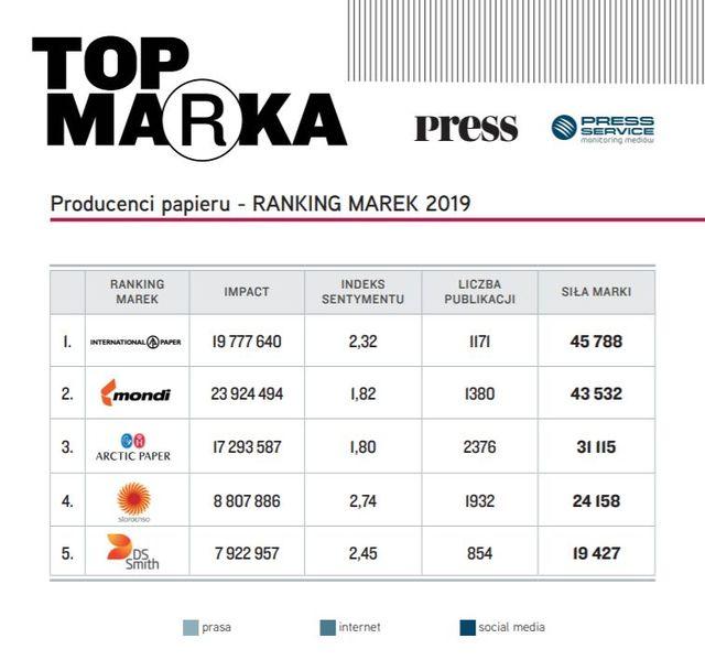 Top Marka 2019 - wydawnictwo, prasa, producenci papieru