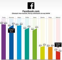 Facebook - popularność