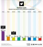 Twitter - popularność