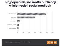 Najpopularniejsze źródła publikacji w internecie i social media