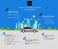Uber 2017