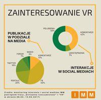 Zainteresowanie VR