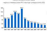 Venture Capital: zły czas na sprzedaż spółek