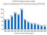 Wartość transakcji venture capital - wyjścia z inwestycji przez IPO oraz fuzje i przejęcia (mld USD)