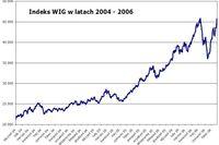 Rekord indeksu WIG