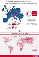 Walentynki: miasta i języki