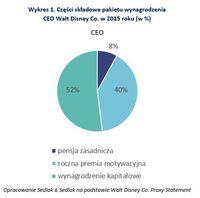 Wykres 1. Części składowe pakietu wynagrodzenia CEO Walt Disney Co. w 2015 roku (w %)