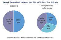 Wykres 2. Wynagrodzenie kapitałowe i jego skład w Walt Disney Co. w 2015 roku