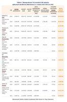 Tabela 2. Wynagrodzenia i ich wysokości dla najwyżej opłacanych dyrektorów Walt Disney Co.