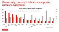 Polski eksport do Wielkiej Brytanii wg sektorów