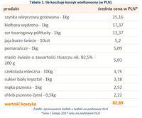 Tabela 1. Ile kosztuje koszyk wielkanocny (w PLN)