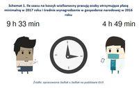 Ile czasu na koszyk wielkanocny pracują osoby otrzymujące płacę minimalną i średnie wynagrodzenie