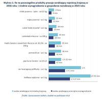Ile na poszczególne produkty pracuje zarabiający najniższą krajową w 2016 roku