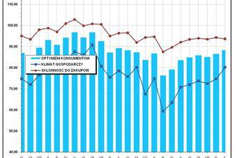 Wskaźnik optymizmu X 2011