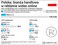 Branża handlowa w reklamie wideo online