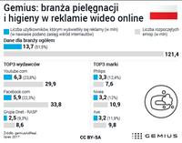 Polska branża pielęgnacji i higieny w reklamie wideo online