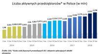 Liczba aktywnych przedsiębiorców w Polsce (w mln)