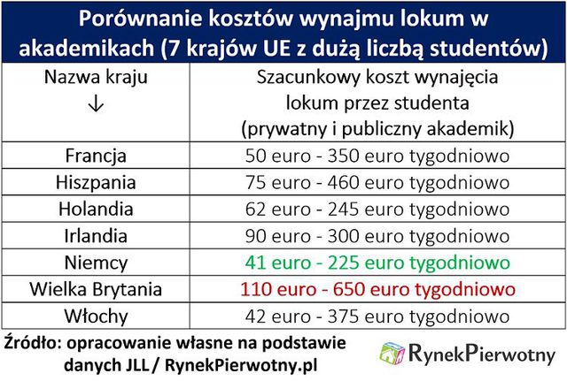 Jak mieszkają europejscy studenci?