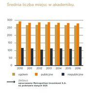 Średnia liczba miejsc w akademiku