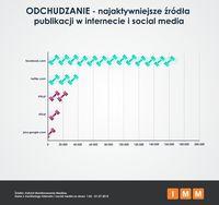 Odchudzanie - najaktywniejsze źródła publikacji w internecie i social media
