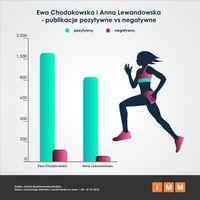Ewa Chodakowska vs Anna Lewandowska
