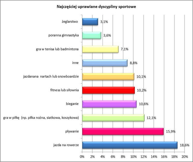 Polscy przedsiębiorcy a aktywność fizyczna