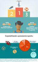 Częstotliwość uprawiania sportu