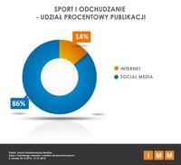 Sport i odchudzanie - udział procentowy publikacji