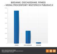 Bieganie, odchudzanie, fitness -udział procentowy publikacji
