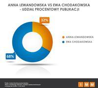 Anna Lewandowska vs Ewa Chodakowska