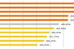 Zatrudnienie kobiet w Polsce zbyt niskie
