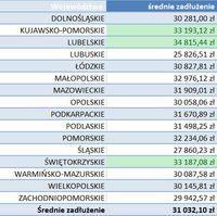 Średnie zadłużenie w podziale na województwa