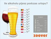 Ile alkoholu pijesz podczas urlopu?