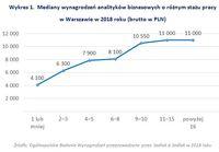 Wykres 1.  Mediany wynagrodzeń analityków biznesowych o różnym stażu pracy w Warszawie w 2018 roku