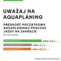 Aquaplaning - infografika