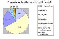 Czy podoba się panu/Pani estetyka polskich miast?