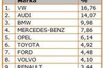 Jakie marki samochodów szukane w sieci?