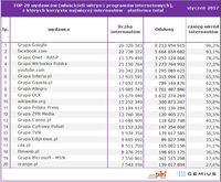 Top20 wydawców, z których korzysta najwięcej internautów - platforma total