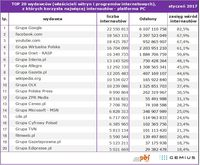 Top20 wydawców, z których korzysta najwięcej internautów - platforma PC