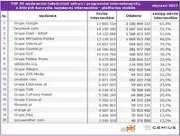Top20 wydawców, z których korzysta najwięcej internautów - platforma mobile