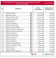 TOP20 aplikacji, z których korzysta najwięcej internautów - platforma mobile