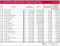 Top20 wydawców, z których korzysta najwięcej internautów - komputery osobiste i laptopy