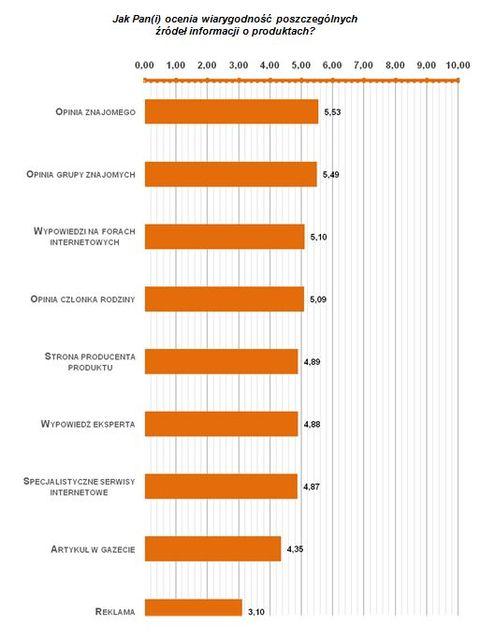 Decyzje zakupowe Polaków: reklama mało wiarygodna