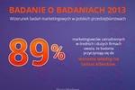 Polscy marketingowcy chwalą badania, ale z nich nie korzystają