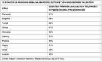 10 rynków EMEA najbardziej dotkniętych niedoborem talentów