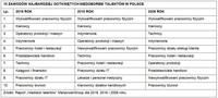 10 zawodów najbardziej dotkniętych niedoborem talentów - Polska