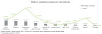 Wielkość sprzedaży a popularność na Facebooku